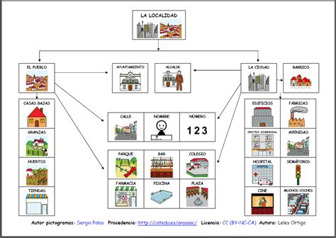 tipos de mapas conceptuales materiales la localidad y las casas mapas conceptuales