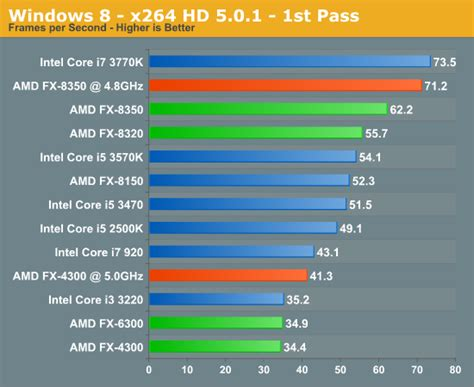 tutorial overclock fx 8350 amd vishera fx preview and performance analysis nag