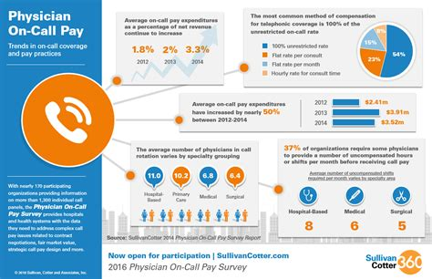 Payable Surveys - infographic physician on call pay sullivan cotter