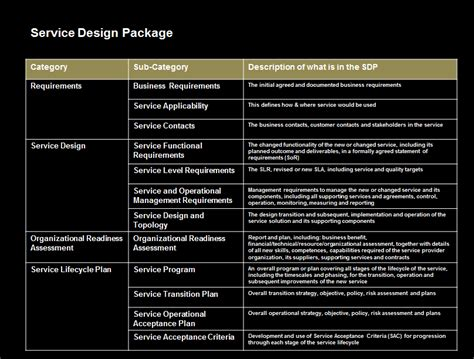 Service Design Package Vorlage Service Design Package Template