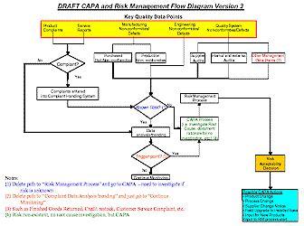 capa flowchart gmp news new guideline by the global harmonization task