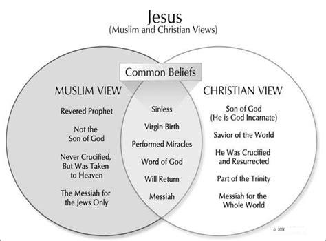 similarities between islam and christianity venn diagram bart bartholomew pray for us