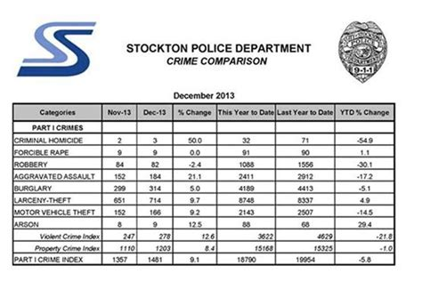 Stockton Arrest Records Criminal Background Checks For Employment Laws