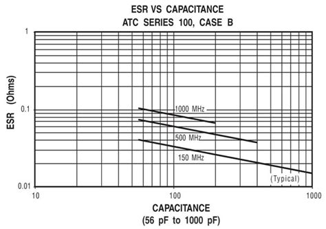 capacitor esr value chart real world capacitors sparcpoint
