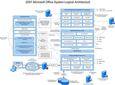system architecture diagrams system architecture diagram diagram site