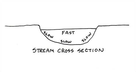 stream cross section cochise college