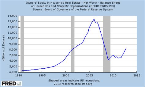 the out impact of quantitative easing on real estate