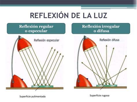 imagenes de la reflexion y refraccion la luz