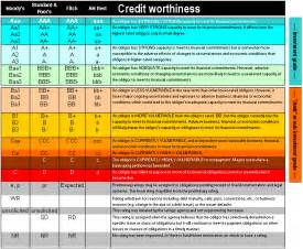 credit ratings explained interest co nz