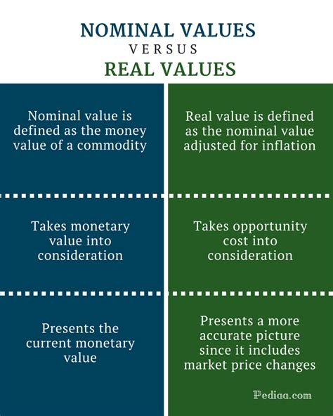 nominal vs real gdp difference between nominal and real values definition