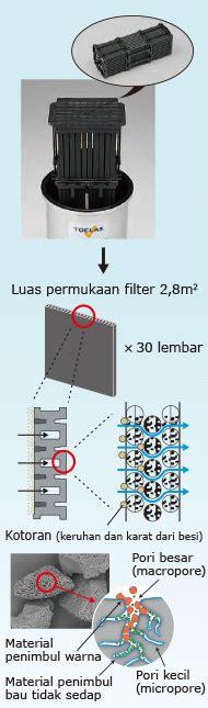 pemurni air sentral tw300 toclas pemurni air toclas