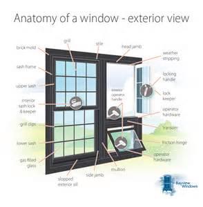 Repair Patio Door Gallery Image Gt Anatomy Of A Window Interior View