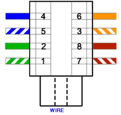 cat 5 wiring diagram socket efcaviation