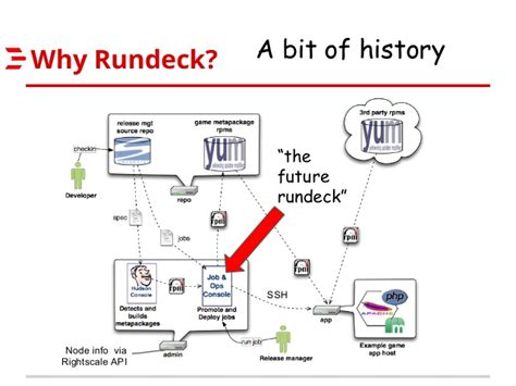 rundeck workflow rundeck s history and future