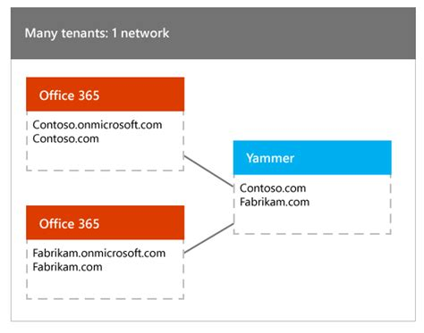 Office 365 Tenant by About Yammer Networks And Office 365 Tenants Office Support