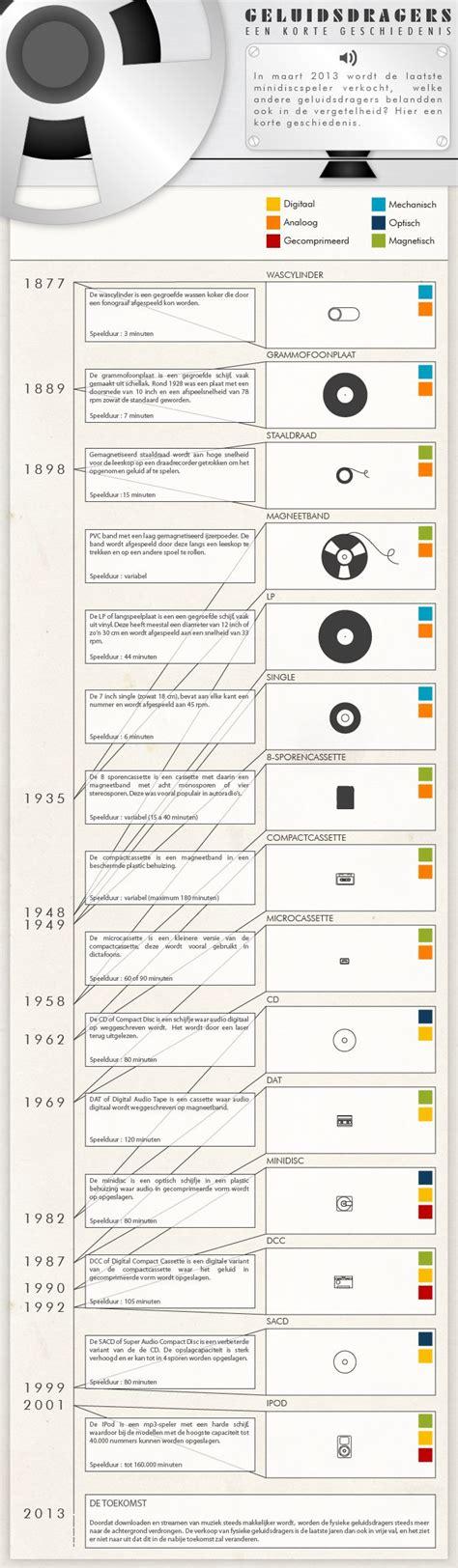 audio format file size comparison a short history of audio formats with a comparison on size