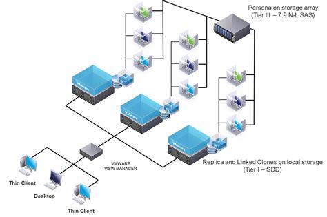 Vdi Network Diagram
