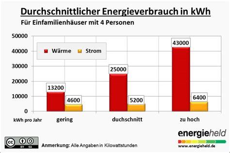 Jahresverbrauch Strom 2 Personen Haushalt 3462 by Energieverbrauch Im Durchschnittlichen Einfamilienhaus
