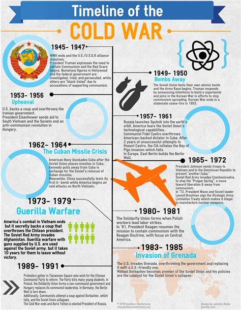 the cold war and beyond chronology of the united states air 1947 1997 aviation and space milestones of the fifty years of the usaf books the cold war timeline infographic vfw southern conference