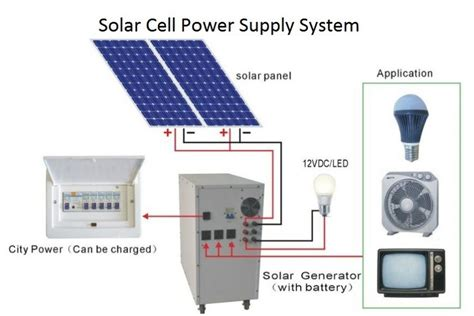 solar panel diagram dolgular