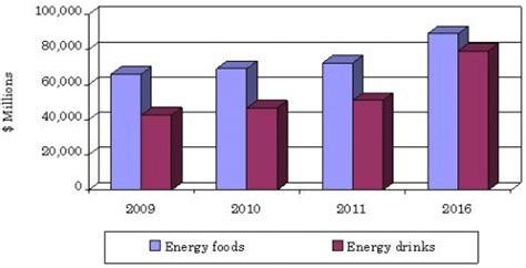 energy drink target market global energy food and drink market to reach 168 billion