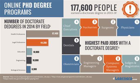 Online Phd Programs by Phd Programs Doctoral Programs