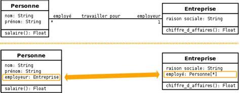 diagramme de classe uml association uml 2 de l apprentissage la pratique