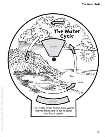 water wheel coloring page coloring worksheets water cycle for preschoolers coloring