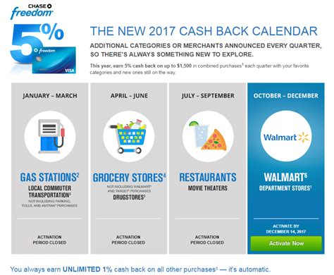 Chase Freedom Gas Station Gift Cards - chase freedom calendar categories that earn 5 cash back the travel sisters