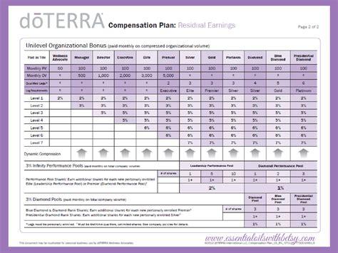 Pdf Compensation Money Miracles by Doterra Compensation Plan Explained Includes Pdf
