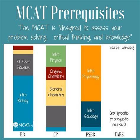 mcat section breakdown 77 best hello mcat images on pinterest