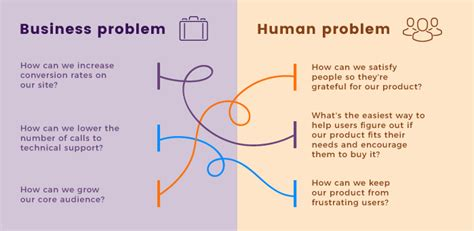 Human Centered Design Mba Program by Human Centered Design Methodology What Is It