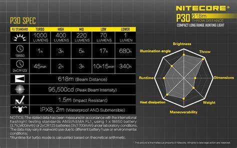 M G Senter Led Nitecore Cu6 Cree Xp G2 R5 440 Lumens Murah nitecore p30 review budgetlightforum
