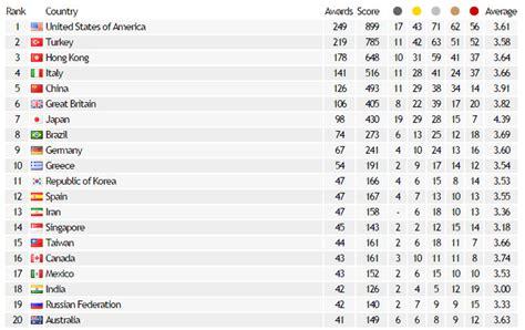 design management schools ranking world design rankings