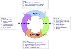 grow model coaching effective questions mbm