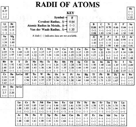 Chem Regents Reference Table by Search Results For Regents Chemistry Periodic Table