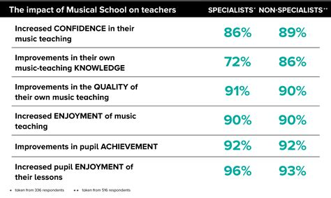 survey reveals primary school principals are overworked survey reveals major positive impact of musical school in