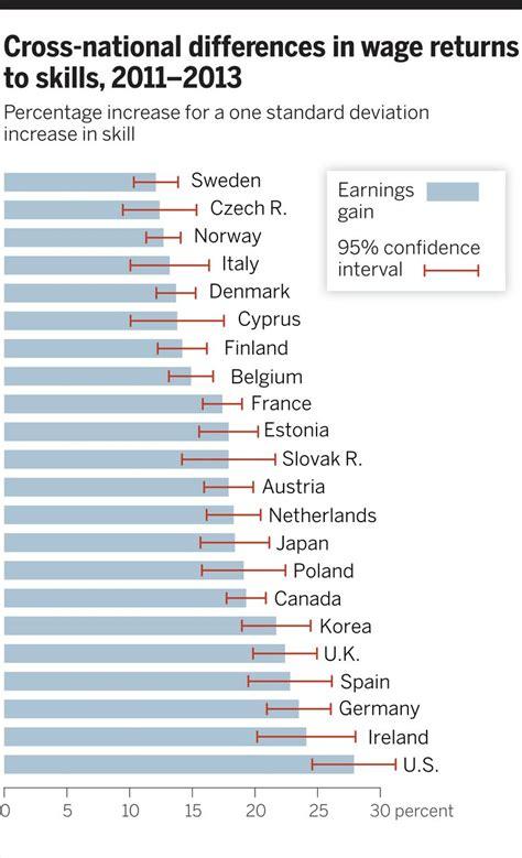 wage test skills education and the rise of earnings inequality