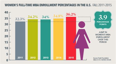 Mba Demographics by S Time Mba Enrollment Percentages Infographic