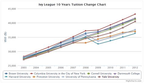 League Mba Tuition Comparison by League 10 Year Tuition Rates Tables And Charts
