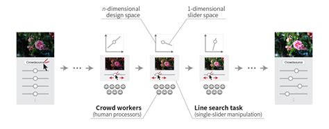Sequential Search Best Sequential Line Search For Efficient Visual Design Optimization By Crowds Siggraph 2017