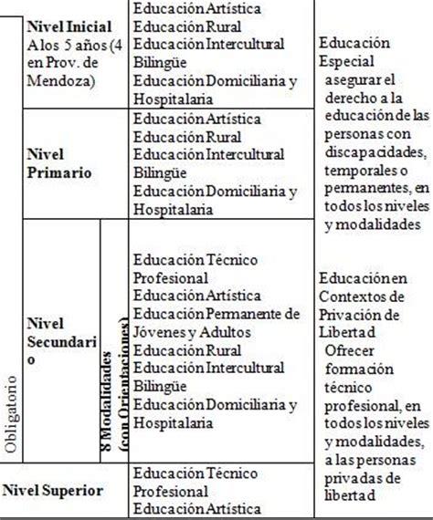 cuadro comparativo leyes de educacion en argentina ley de educaci 243 n nacional cuadro comparativo
