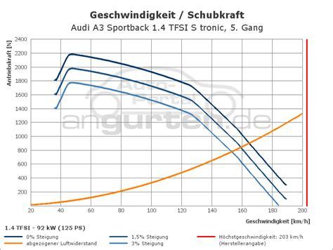 Audi A3 1 4 Tfsi Technische Daten by Audi A3 Sportback 1 4 Tfsi S Tronic Technische Daten