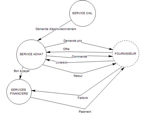 diagramme acteur flux merise exercices corrig 233 s merise diagramme de flux mct mot