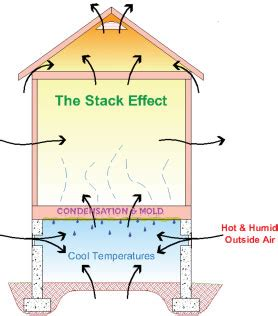 basement ventilation requirements what is a sealed furnace