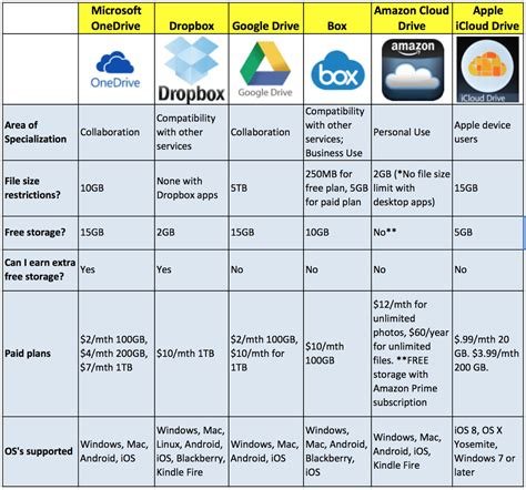 The Comparison by How To The Best Cloud Storage For Your Business