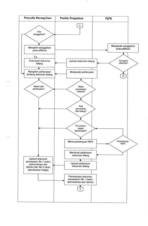Aspek Aspek Membuat Dokumen Pengadaan Dan Evaluasi Penawaran no 1 tentang pedoman tata cara pengadaan barang jasa secara elektron
