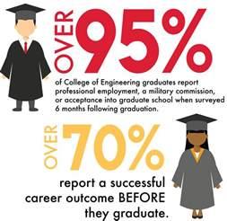 outcomes salaries amp demographics engineering career