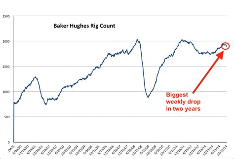 baker hughes rig count here comes the baker hughes rig count business insider