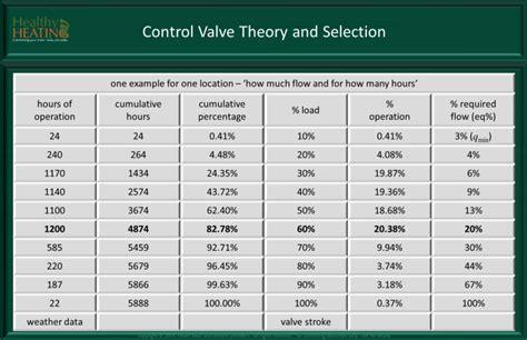 valve and balancing theory valve